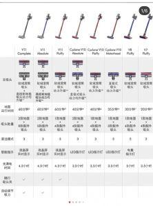 戴森全类型产品,含吹风机、吸尘器和风扇